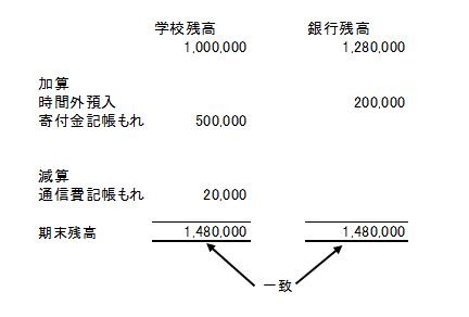 銀行勘定調整表作成例