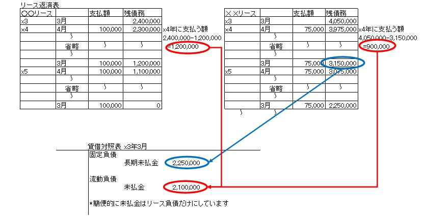 リース負債長短分類
