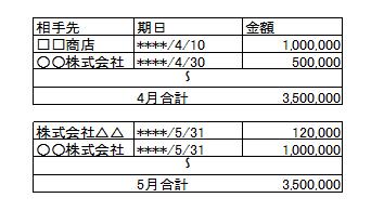 未払金管理表の例