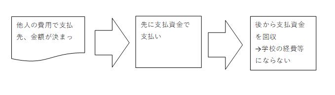 立替金説明図表