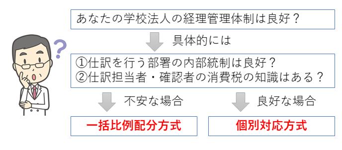 個別対応方式と一括比例配分方式の比較