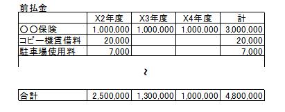 前払金管理表