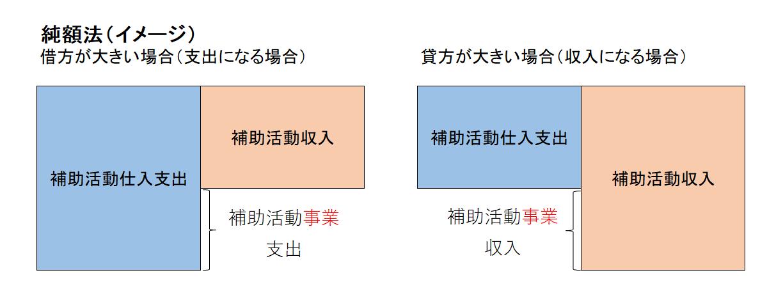 補助活動純額法のイメージ